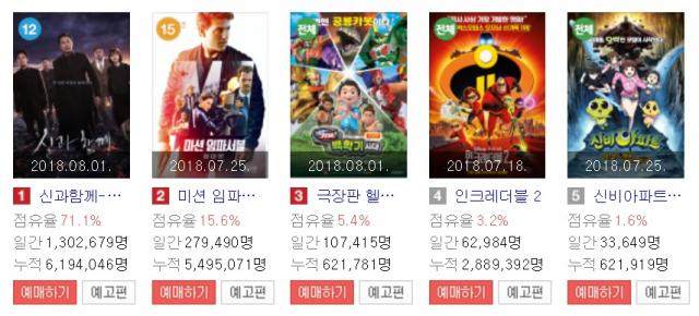 영화 '신과함께2'가 개봉 5일째인 8월 5일 관객수 619만4천46명을 기록했다. 네이버 영화