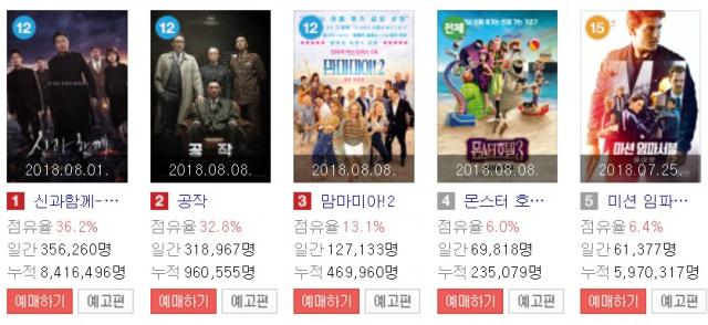 10일 기준 국내 영화순위, 1위 신과함께, 2위 공작, 3위 맘마미아2. 네이버 영화