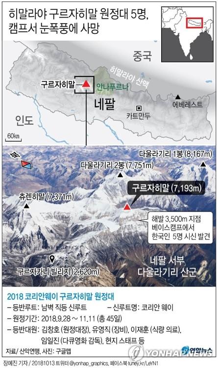 주(駐) 네팔 한국대사관은 히말라야 구르자히말 원정 도중 실종된 것으로 알려진 김창호 대장 등 한국인 등반가 5명의 시신을 13일(현지시간) 새벽 베이스캠프 인근에서 발견했다고 밝혔다. 연합뉴스