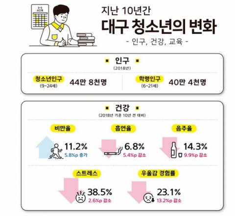 지난 10년 사이 대구 청소년 인구가 20% 가까이 감소한 것으로 나타났다. 동북지방통계청 제공