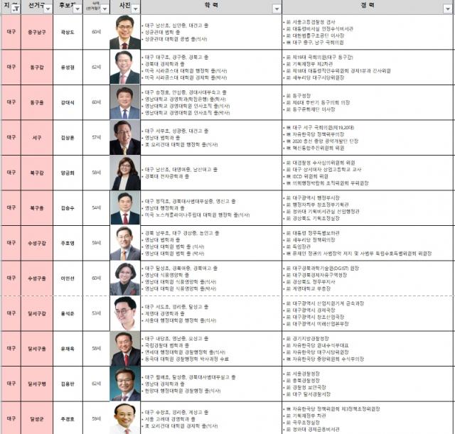 미래통합당 21대 총선 선거 공천자 현황(대구)