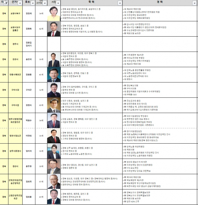 미래통합당 21대 총선 선거 공천자 현황(경북)