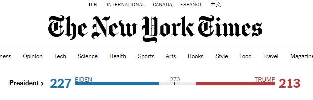 미국 언론 뉴욕타임스(NYT)는 한국시간 기준 4일 오후 5시 기준으로 조 바이든 미국 민주당 후보가 선거인단 227명을, 도널드 트럼프 미국 대통령은 213명을 확보했다고 보도했다. NYT 홈페이지