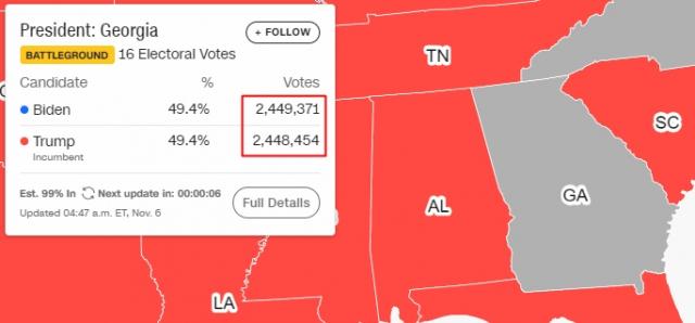 득표율은 소수점 한자리까지만 표시해 49.4%인 현재 바이든은 244만9천371표를 얻었고, 트럼프는 244만8천454표를 얻은 상황이다. 917표 차이이다. CNN 홈페이지 미국 대선 관련 그래픽