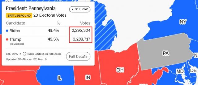 6일(한국시간 기준) 저녁 CNN 집계에 따르면 펜실베니아에서 개표율 95% 기준 바이든이 득표율 49.4%(329만5천304표)를 기록, 트럼프(49.3%, 328만9천717표)에 앞서고 있다. CNN 홈페이지 미국 대선 관련 그래픽
