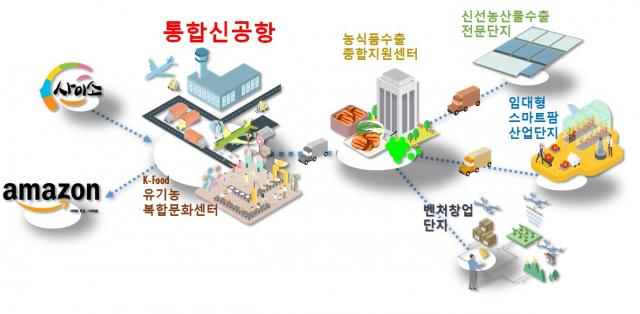경북 농식품산업클러스터 개념도. 경북도 제공