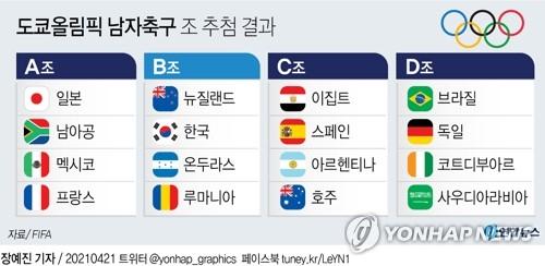 [그래픽] 도쿄올림픽 남자축구 조 추첨 결과. 연합뉴스