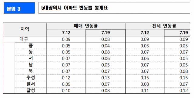 한국부동산원 제공