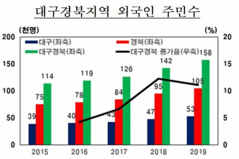 2015~2019년 대구경북지역 외국인주민수 변동 추이. 한국은행 제공