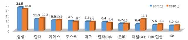 토목건축공사업 시공능력평가 상위 10개사(단위 조원). 국토부 제공.