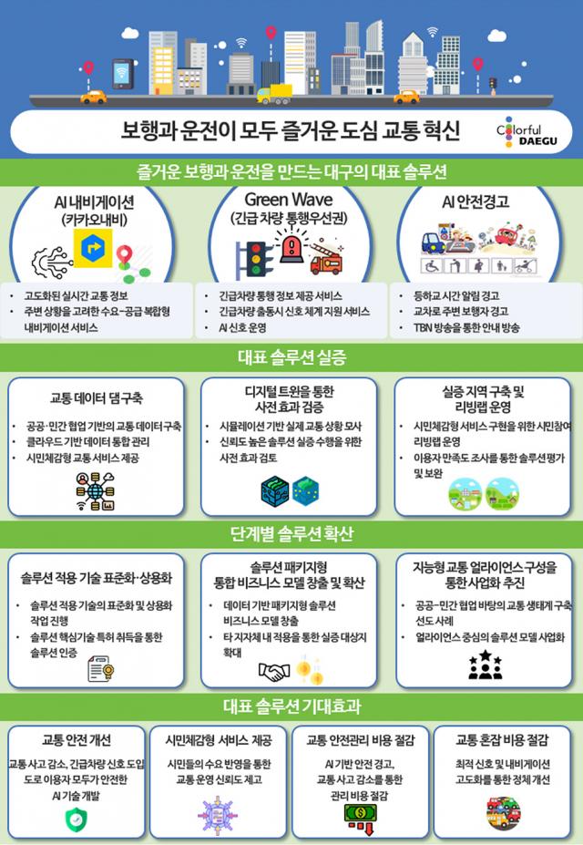 사업 추진전략 및 목표. 대구시 제공