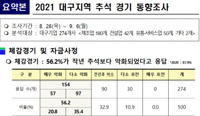 2021년 대구지역 추석 경기 동향조사. 대구상의 제공