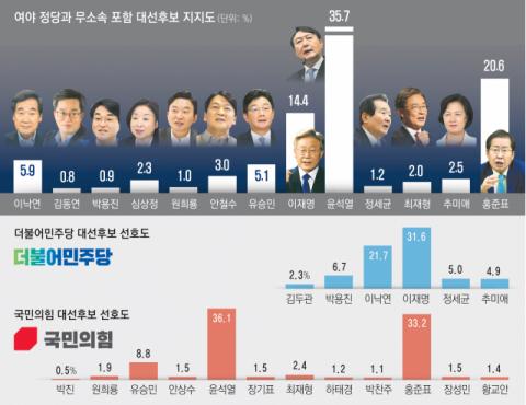 대구경북, '민주 이재명-국힘 윤석열' 가장 선호 [여론조사]