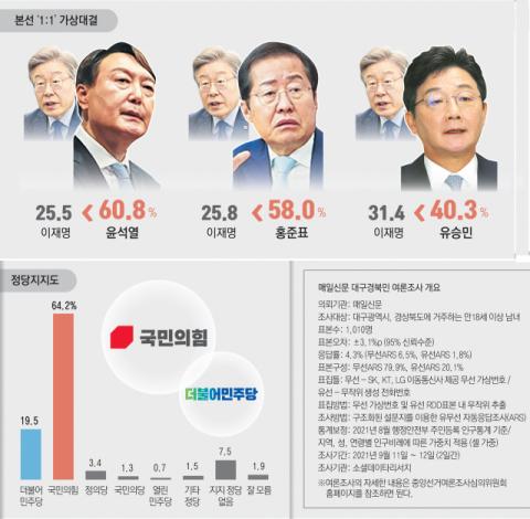 與 이재명 후보 맞대결 땐…尹·洪·劉 모두 우위 [대구경북 여론조사]