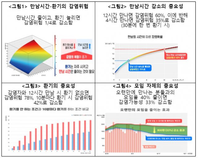 코로나19 중앙방역대책본부와 한국과학기술연구원은 15일 만남 시간을 줄이고 환기를 늘릴 경우 코로나19 감염 위험을 대폭 줄일 수 있다고 주장했다. 코로나19 중앙방역대책본부 제공