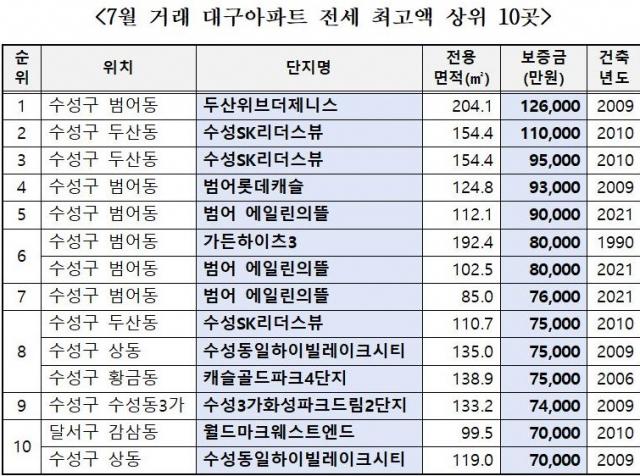 국토교통부 실거래가 공개시스템에 따른 지난 7월 대구 전세 최고가거래 지역. 김상훈 의원실 제공