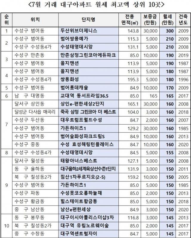 국토교통부 실거래가 공개시스템에 따른 지난 7월 대구 월세 최고가 거래지역. 김상훈 의원실 제공