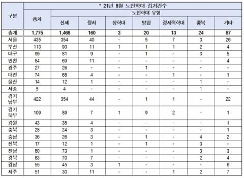 '동방예의지국 옛 말' 노인학대 사건 급증