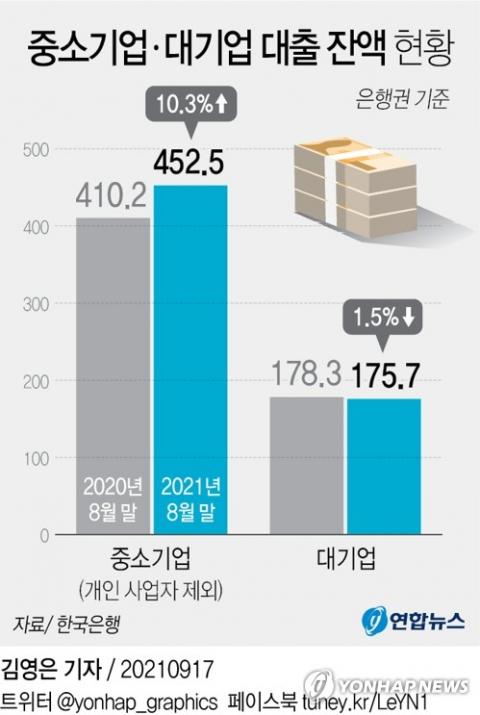 빚만 느는 중소기업…대기업 2.6조 줄고, 中企 42.3조 증가