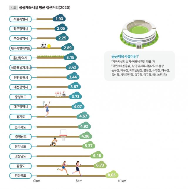 광역시도별 2020년 공공체육시설 평균 접근거리. 국토교통부 제공