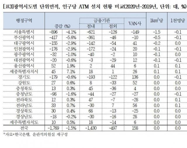 2020년 광역시도별 인구당 ATM 설치 현황. 더불어민주당 윤관석 의원실 제공