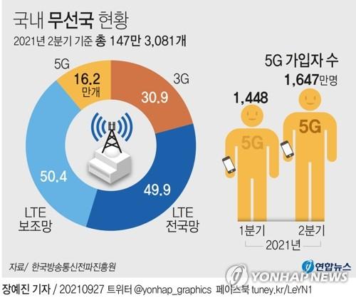 27일 한국방송통신전파진흥원의 무선국 현황 자료에 따르면 올해 2분기 5G 무선국은 16만2천99개로, 이전 분기 14만8천677개에 비해 1만3천422개, 9% 증가했다. 반면 같은 기간 5G 가입자는 1천448만명에서 1천647만명으로 199만명, 13.7% 증가했다. 연합뉴스