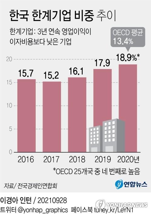 한국 한계기업 비중 추이. 연합뉴스
