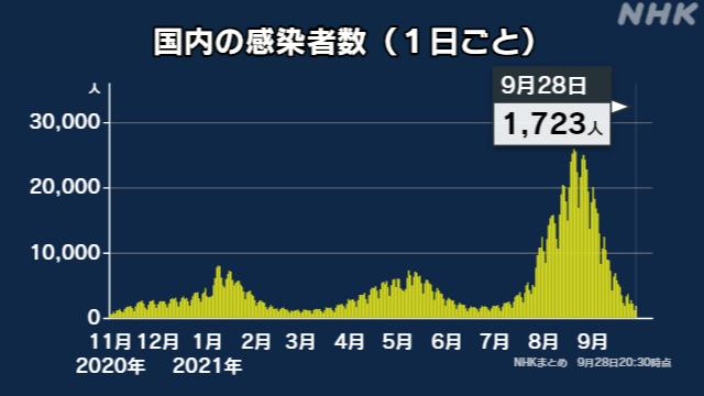 일본 오후 8시 30분 전국 확진자 1723명. NHK 홈페이지