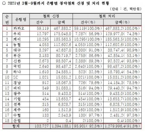 금융상품 청약철회권 도입 6개월… 은행권 9만6천건, 1조3천억 '환불'