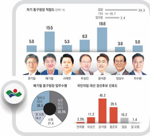 차기 대구 동구청장 선거 '현역 프리미엄' 흔들