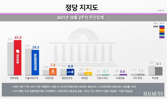 국민의힘 지지율 41%로 최고…민주당 30% 아래로