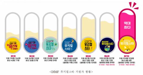 스타 발굴 최고 오디션 'DIMF 뮤지컬스타'