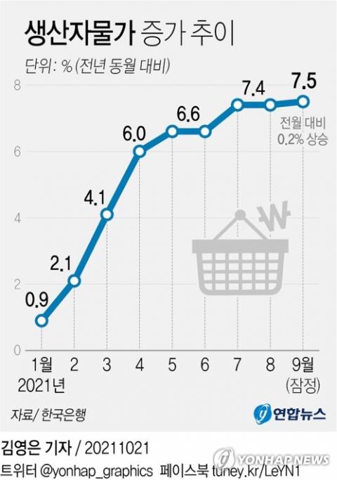 9월 생산자 물가 10년만에 최대폭 상승