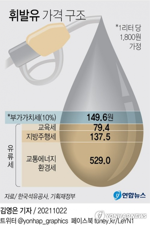 정부 유류세 인하 공식화…15% 인하 시 휘발유 123원 할인