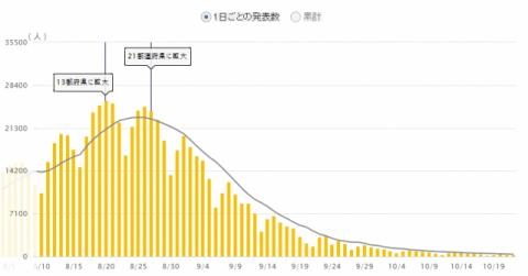 일본도 뚜렷한 하락세, 23일 오후 6시 확진자 285명
