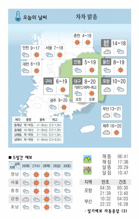 [날씨] 10월 25일(월)