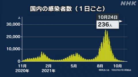 일본 오후 6시 236명 확진