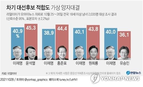 국힘 尹·洪·元 모두 이재명과 가상 양자대결서 앞서